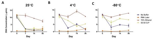 Average DNA concentration (µg/mL) ±standard error by preservation method over 56 days.