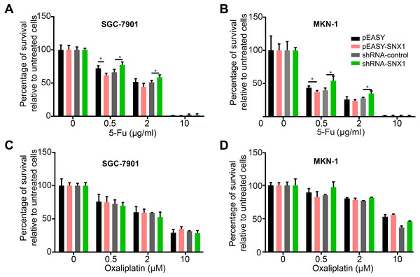 SNX1 increases the sensitivity of GC cells to 5-Fu but not to oxaliplatin.