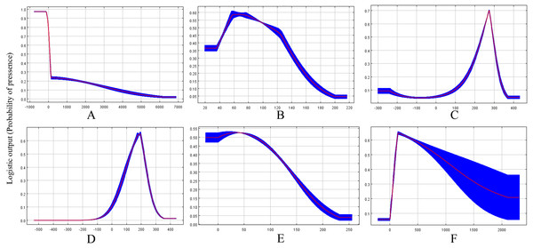 Response curves showing the relationships between the probability of presence of CAS and six bioclimatic variables.