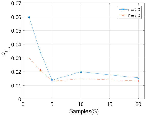 Plot of epts versus sample size S for SNVs T=60, sequencing depth averages r in {20,50}, and haplotypes C=4.