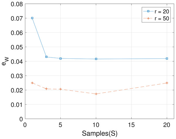 Plot of eW versus sample size S for SNVs T=60, sequencing depth averages r∈{20,50}, and haplotypes C=4.