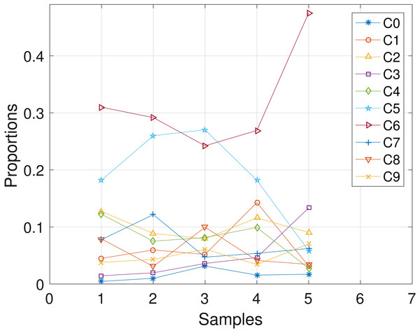 CLL077: plot of the estimates of the proportions of the haplotypes in each sample.