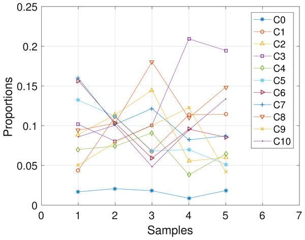 CLL006: plot of the estimates of the proportions of the haplotypes in each sample.