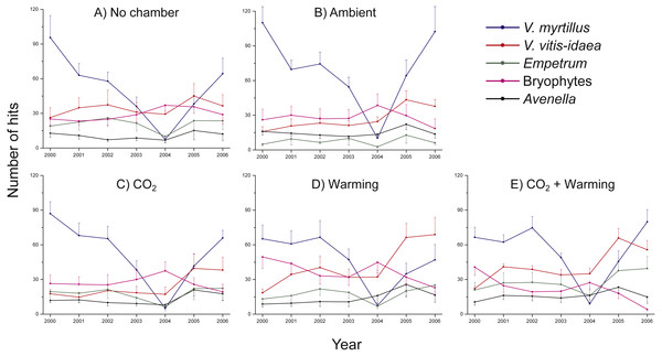 Species abundance in non-chambered control plots, and in the four treatment combinations: Ambient, CO2, Warming, and the combined treatment CO2 + Warming.
