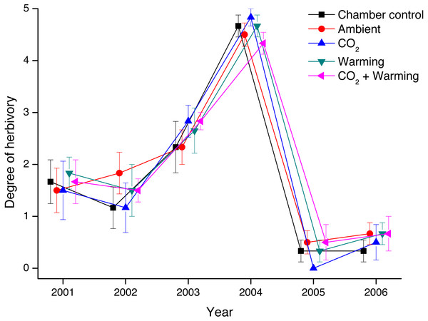Degree of herbivory on Vaccinium myrtillus in non-chambered control plots, and in the four treatment combinations (Ambient, CO2, Warming, and the combined treatment CO2 + Warming) during the years 2001 through 2006.
