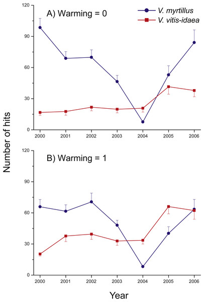 Species abundance in the two un-warmed and the two warmed treatment combinations during the years 2000 through 2006 for Vaccinium myrtillus (blue) and V. vitis-idaea (red).