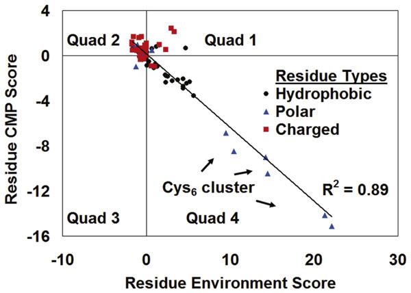Gal4 CMP-potential profile correlation plot.