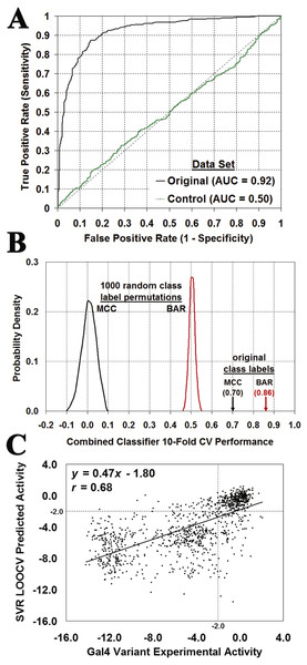 Evaluating the significance of Gal4 prediction performance.