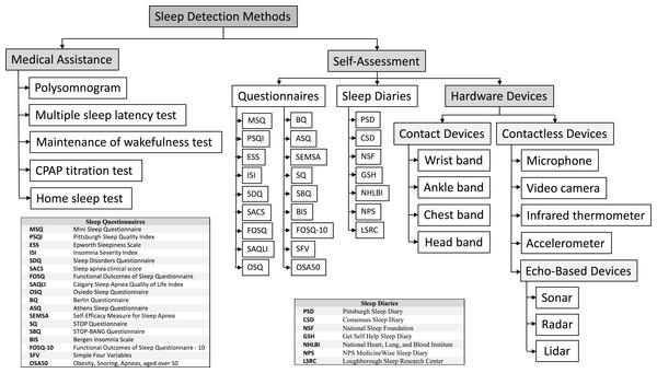 Taxonomy of sleep detection methods.