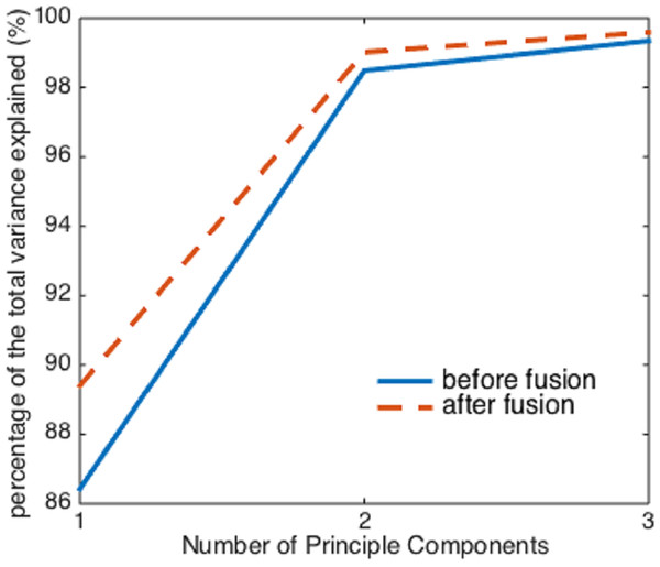 The percentage of the variance explained by the first three principal components before and after image fusion.