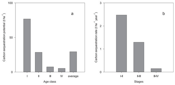 Biomass carbon sequestration potential (A) and rate (B).
