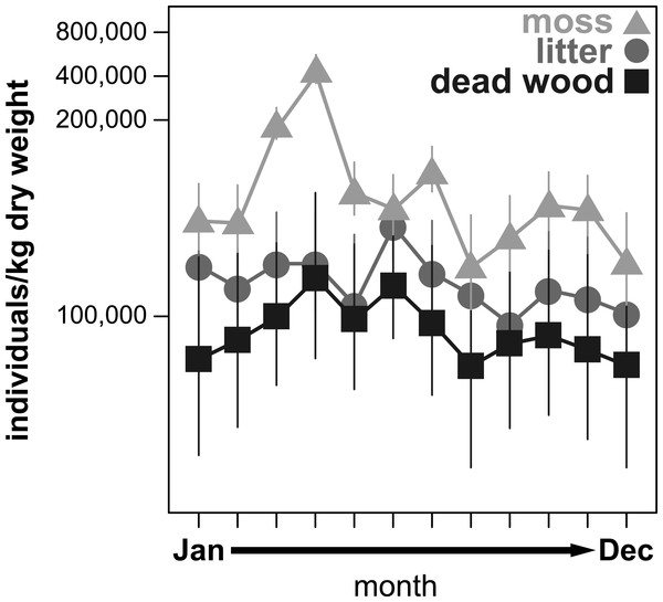 Seasonal fluctuations of oribatid mite abundances (individuals/kg dry weight) in the microhabitats moss, litter and dead wood from January to December 2016.