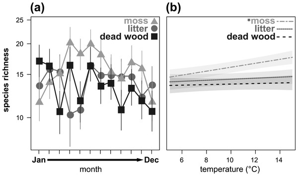 Seasonal fluctuations of oribatid mite species richness (n species) in the microhabitats moss, litter and dead wood from January to December 2016 (A) and the influence of temperature (in °C) on species richness in moss, litter and dead wood (B).