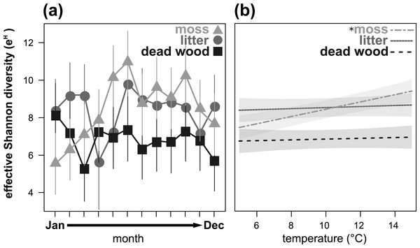 Seasonal fluctuations of the effective Shannon diversity (eH) in the microhabitats moss, litter and dead wood from January to December 2016 (A) and the influence of temperature (in °C) on the effective Shannon diversity in moss, litter and dead wood (B).