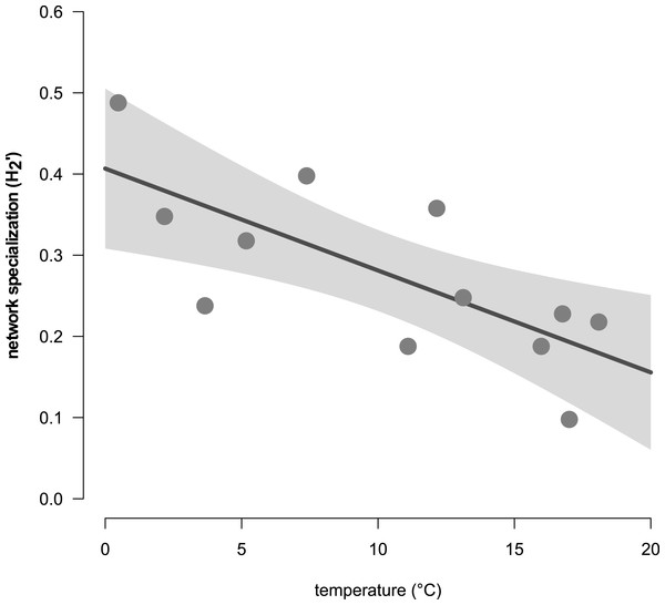 The relationship of the complementary network specialization (                                            ${H}_{2}^{{^{\prime}}}$                                                                                                          H                                                                                       2                                                                                       ′                                                                                              ) and the air temperature (in °C).
