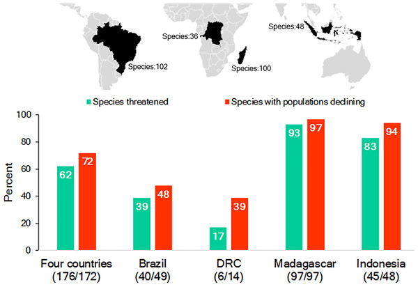 The richness of species and IUCN species conservation and population status of primates in Brazil, the Democratic Republic of the Congo (DRC), Madagascar and Indonesia.