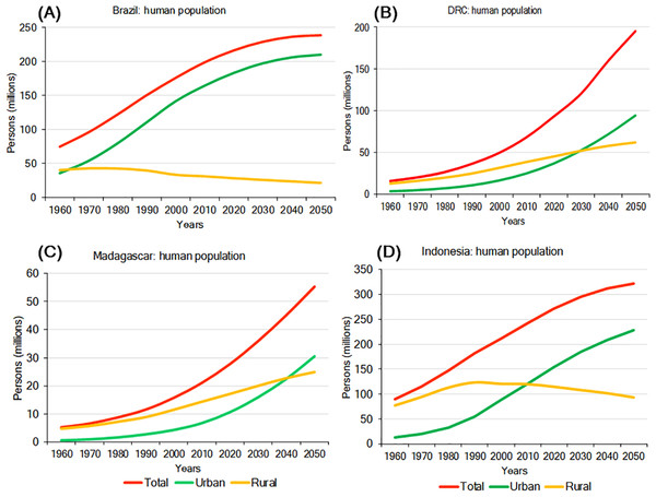 Total urban and rural population growth and projections for (A) Brazil, (B) DRC, (C) Madagascar, and (D) Indonesia.