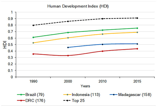 The 1990–2015 Human Development Index (HDI) in Brazil, Indonesia, Madagascar, and DRC (Lowest human development = 0; highest = 1.0). Also shown is the average HDI for the world and for the top 25 most developed nations.