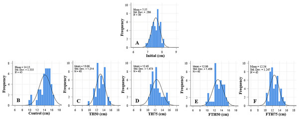 Length frequency distribution of initial fish (A) and fish fed on TH diets (B–F) without or with fermentation after 56 days.
