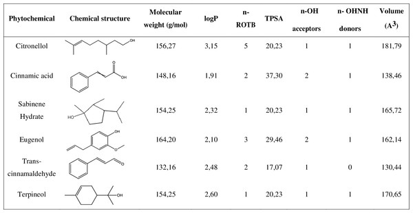 Chemical structure and molecular properties of selected phytochemicals.