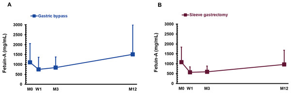 The serum concentration of fetuin-A in gastric bypass (A; n=18) and sleeve gastrectomy (B; n=16) patients before (M0), 1 week (W1), 3 months (M3), and 1 year (M12) after surgery.