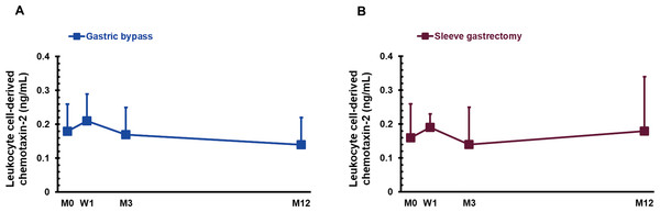 The serum concentration of leukocyte cell-derived chemotaxin-2 in gastric bypass (A; n=18) and sleeve gastrectomy (B; n=16) patients before (M0), 1 week (W1), 3 months (M3), and 1 year (M12) after surgery.