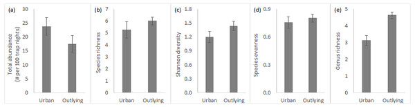 Small rodent community characteristics in urban and outlying sites.