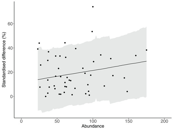 The relationship between total abundance and the difference between estimates of abundance produced by counts with and without estimates of fish lengths.