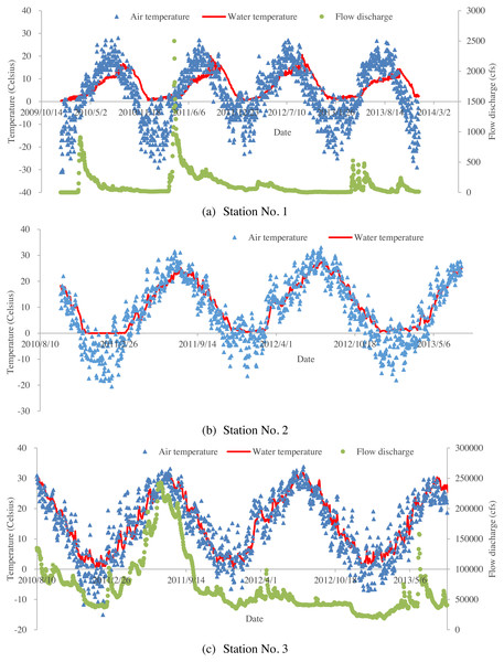 Time series of air temperatures, water temperatures and flow discharges for the studied three stations: (A) time series of daily averaged air temperatures, corresponding water temperatures and flow discharges for Station No. 1; (B) time series of daily averaged air temperatures, and corresponding water temperatures for Station No. 2 (no available flow data for station No. 2); (C) time series of daily averaged air temperatures, corresponding water temperatures and flow discharges for Station No. 3.