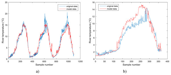 Performance of BA-DT model for Station No. 1: (A) training dataset and (B) testing dataset.