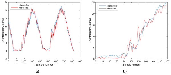 Performance of GPR model for Station No. 2: (A) training dataset and (B) testing dataset.