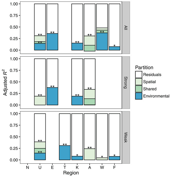 Results of variation partitioning of spatial and environmental variables on macroinvertebrate communities in eight regions spanning the length of New Zealand's two largest islands.