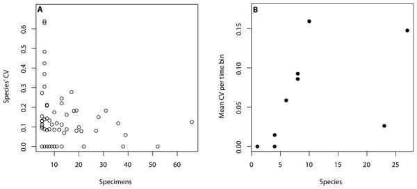 Relationship between intraspecific variation and sampling size.