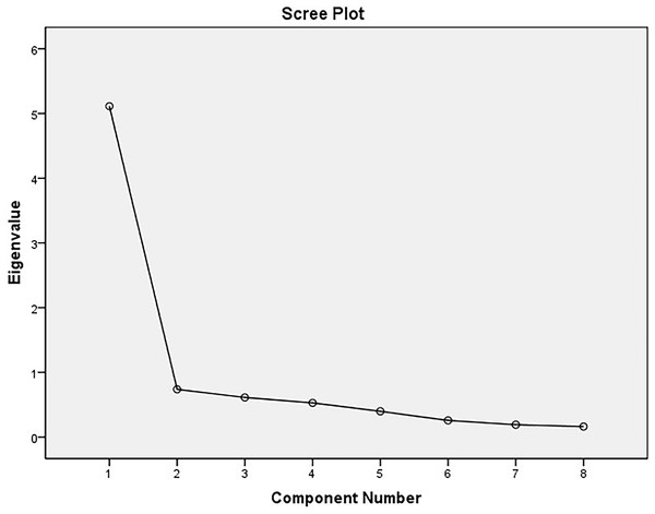 Scree plot represents eigenvalues of extracted components in principal component analysis for the Oxford Happiness Questionnaire, the WHOQOL-BREF domains, the Satisfaction with Life, and the Positive and Negative Affect measures.