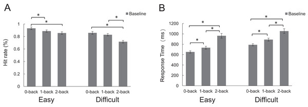 The hit rate and response time of pre-stimulation effects in baseline.