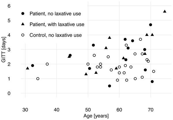 Gastrointestinal transit time (GITT) and age of patients with acquired brain injury and healthy control subjects.