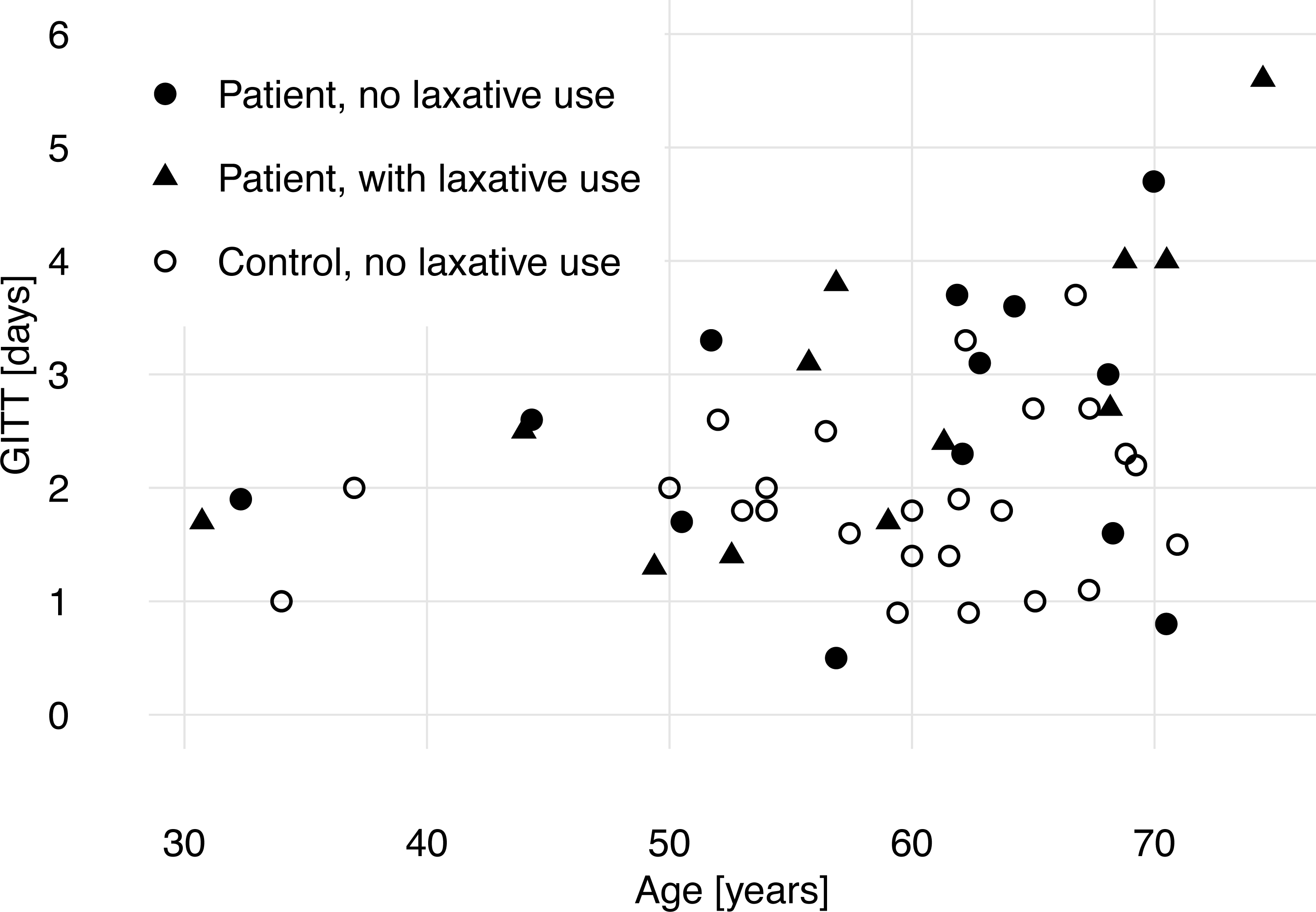 Gastrointestinal transit time and heart rate variability in