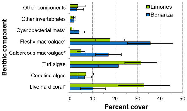 Percent cover of benthic community components.