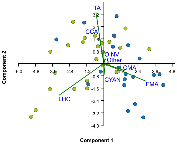 Principal Components Analysis (PCA) of percent cover of benthic components.