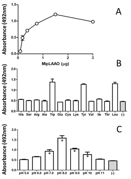 Functional characterization of MipLAAO.
