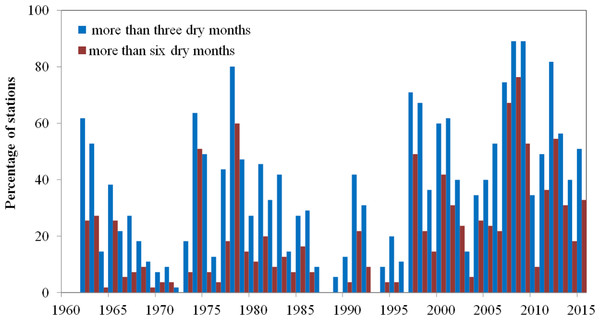 Percentage of stations with more than 3 dry months and more than 6 dry months each year.