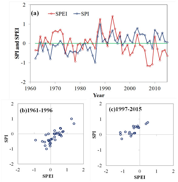 Evolution of the regional SPI (blue line) and the SPEI (red line) for the Xinjiang from 1961 to 2015 (A); the scatter diagram of the SPI and SPEI at the both episodes: (B) 1961–1996 and (C) 1997–2015.