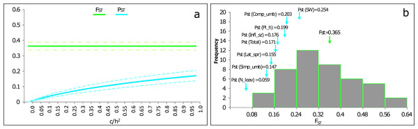 PST values of phenotypic traits of P. cornubiense as a function of their genetic differentiation among populations.