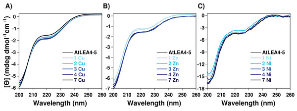 Effect of metal ions on AtLEA4-5 secondary structure.