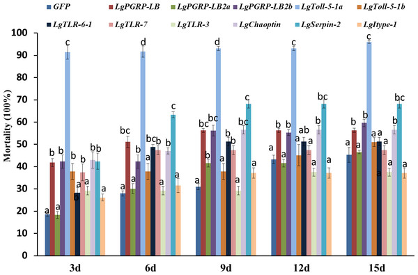 Mortality rates of soybean pod borer larvae fed an artificial diet supplemented separately with dsRNA (10 µg/g) for 11 candidate RNA interference target genes.