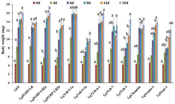 Body weights of soybean pod borer larvae fed artificial diets supplemented separately with dsRNA (10 µg/g) for 11 candidate RNA interference target genes.