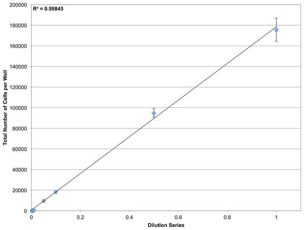 Determining dynamic range.