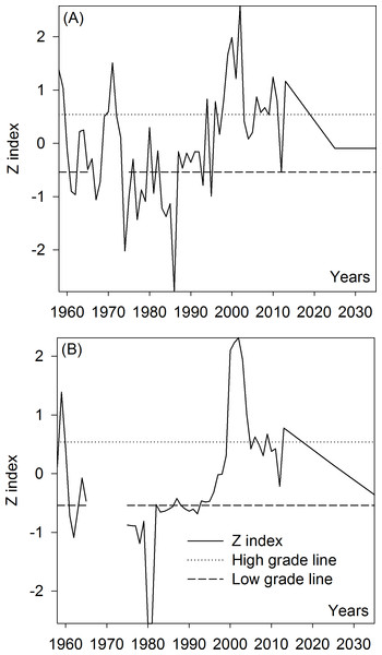 High-and low-flow variations of runoff in the Kaidu-Konqi River Basin.