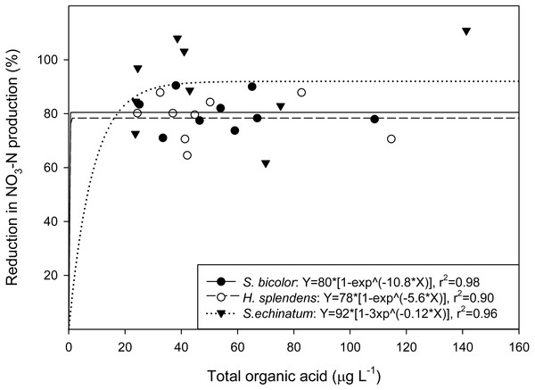 Correlation of total organic acid concentration to nitrification inhibition.