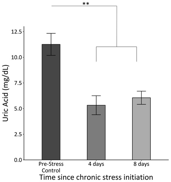 Uric acid concentrations before (Pre-Stress Control), during (four days), and after (eight days).